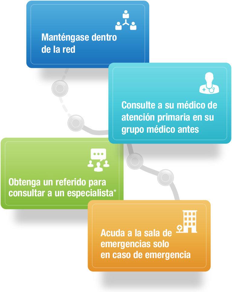 Permanezca en la red. Consulte con el profesional médico principal quien le proporcionará las órdenes médicas para especialistas. Acuda a la sala de emergencias con criterio.