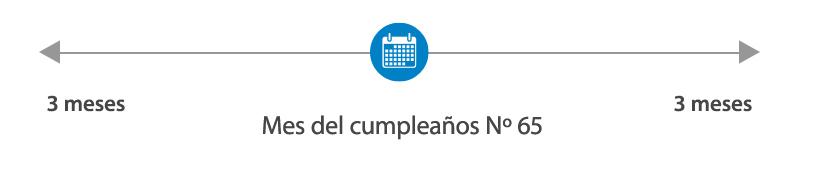Solicite cobertura 3 meses antes del mes en el que cumple 65 años, en el mes de su cumpleaños n.° 65 o 3 meses después del mes de su cumpleaños n.° 65